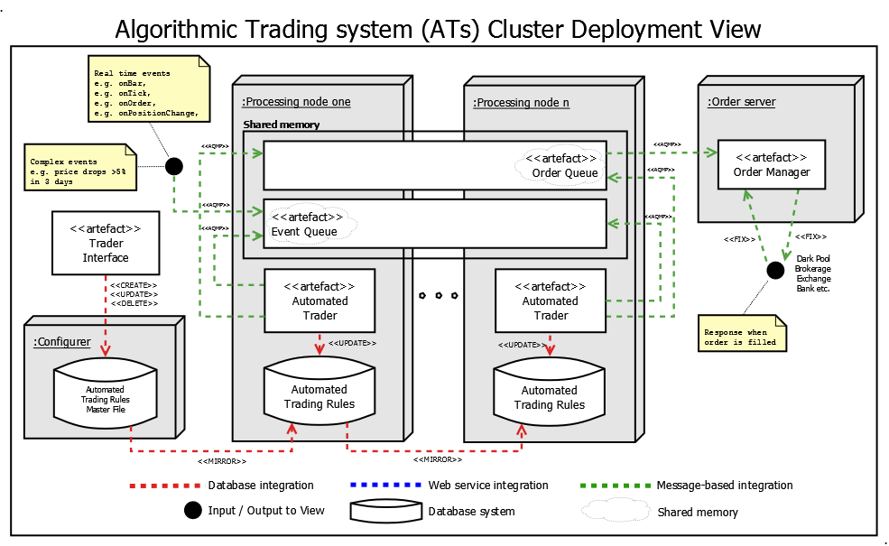 pin by hedwin koning on system architecture views