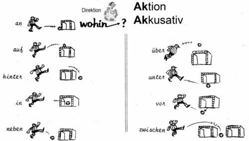 Arbeitsblätter Zu Objekten : Deutsch lernen mit mnemotechniken für daf als