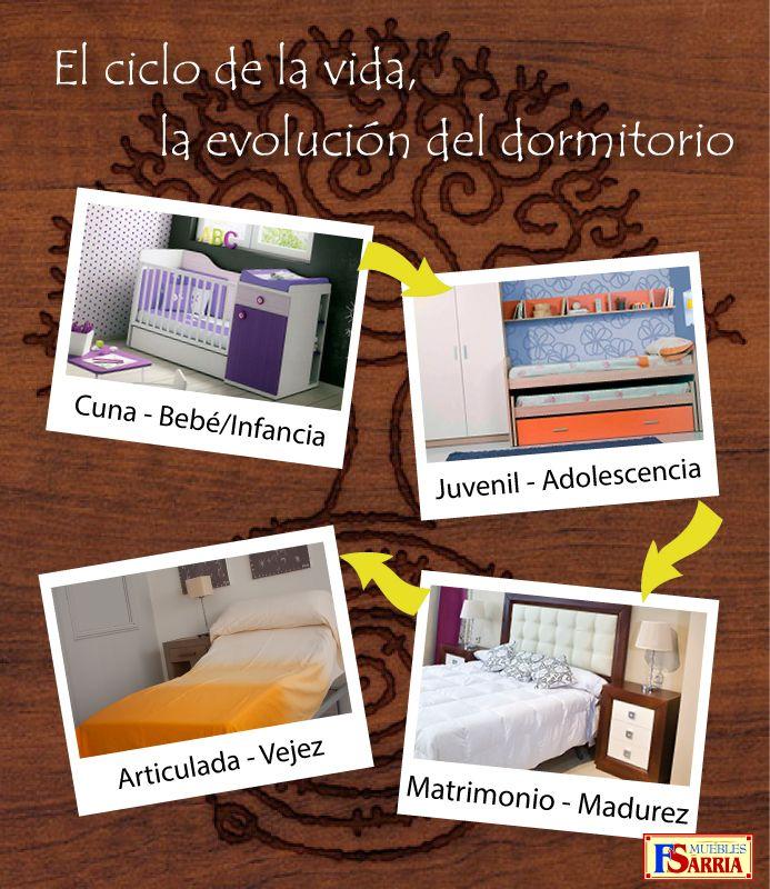 Evolución del #dormitorio según la edad que vayamos cumpliendo. http ...