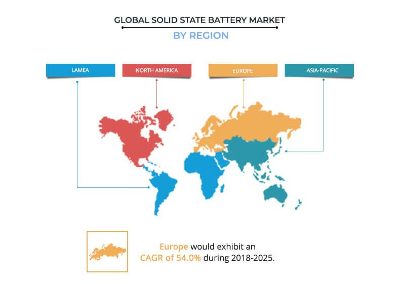 As compared to lithium-ion battery, solid state battery