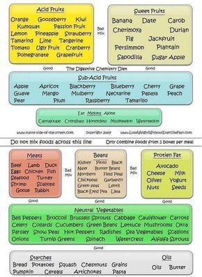 Food Combining Chart For Weight Loss This Is Just Part Of A Healthy T Description From Pinterest