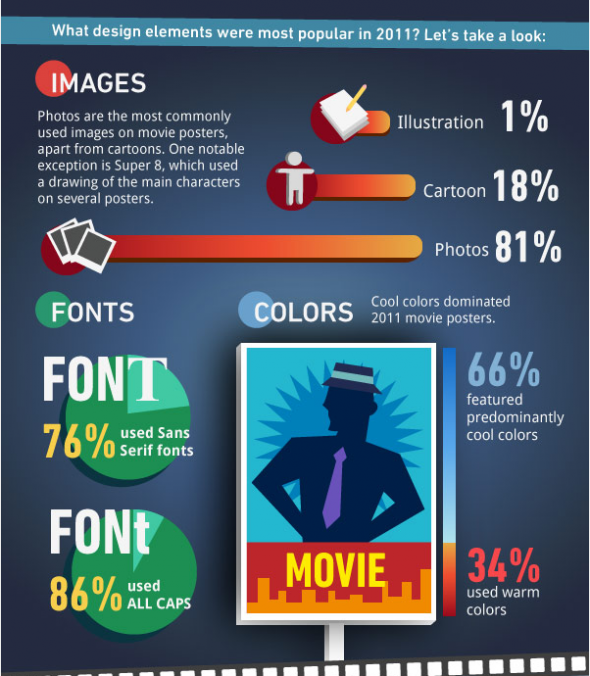Movie posters deconstructed - Infographic