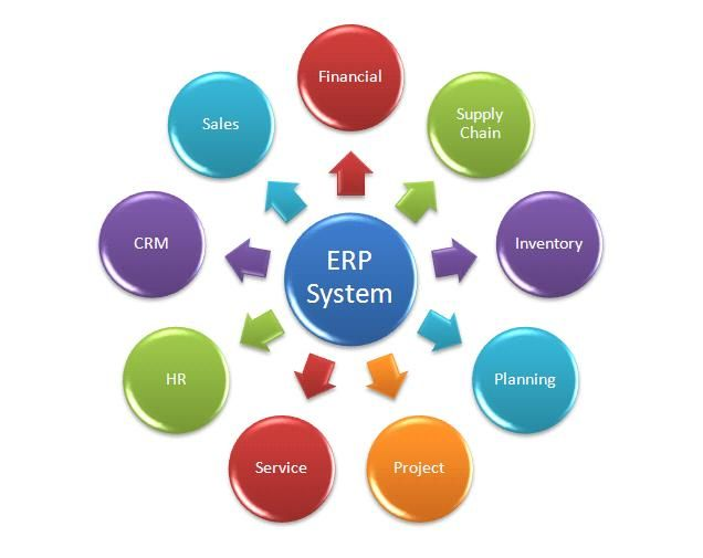 small erp solutions
