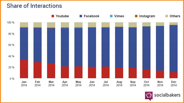 graficos_compracion Y aunque ahora es cuando el vídeo marketing en redes sociales está logrando mejores resultados, en 2014 la efectividad de vídeos en Facebook ya era clara: