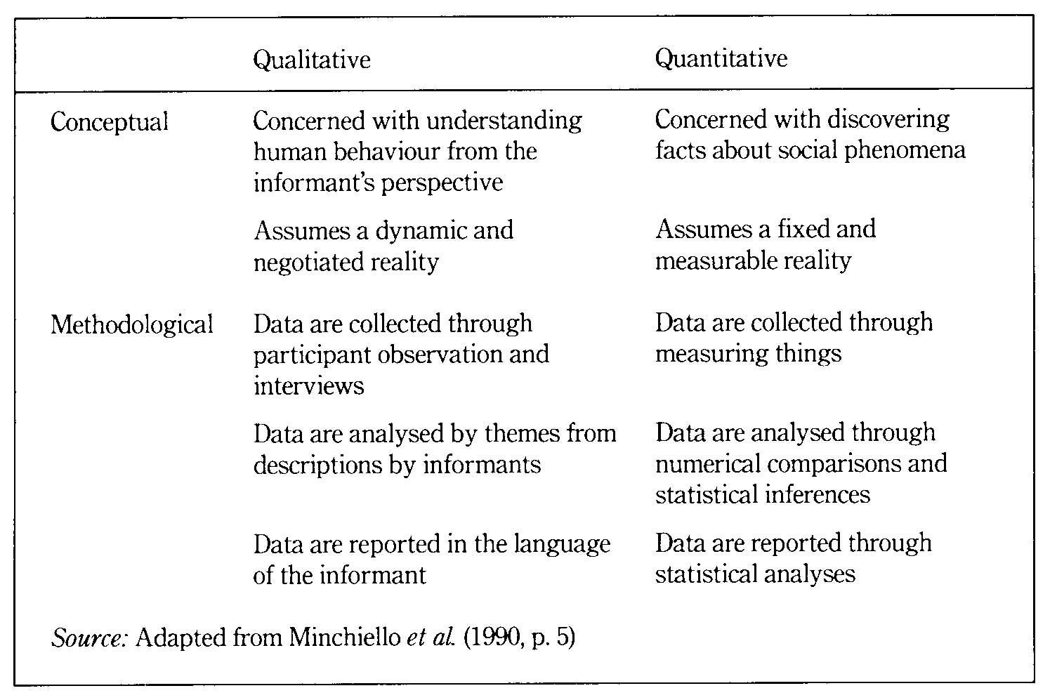 What S The Difference Between Qualitative And Quantitative