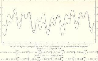 W D Gann And Cycles Demystifying Gann Graphing Science Nature