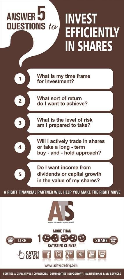 Answer These 5 Questions To Invest Efficiently In Shares