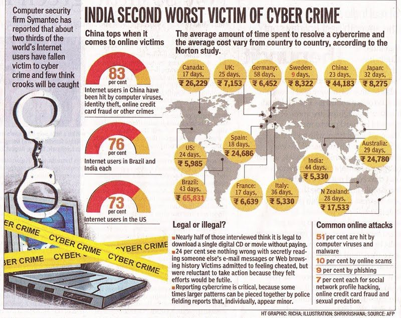 India 2nd worst victim of cyber crime www.AsianLaws