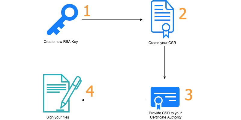 How To Migrate A Digital Signing Workload To Aws Cloudhsm