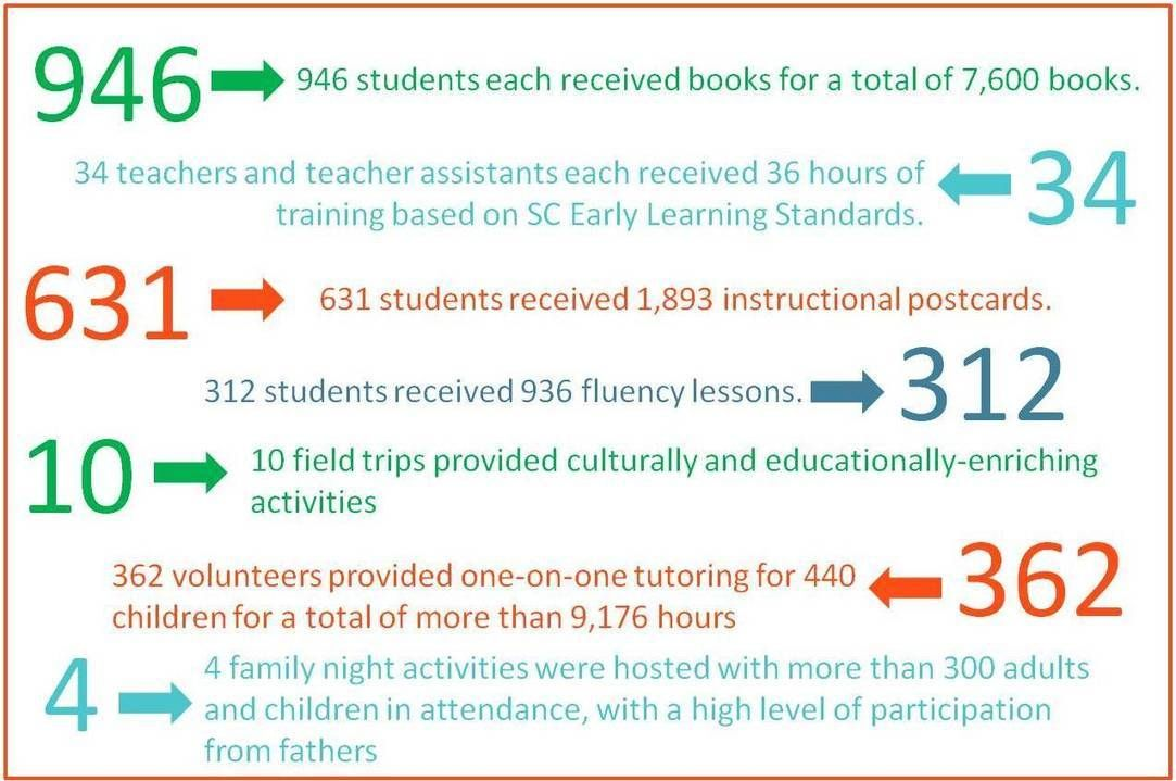 Pressures Rise As Pace Of Kindergarten >> Impact Funding Early Childhood Education In Support Of Literacy