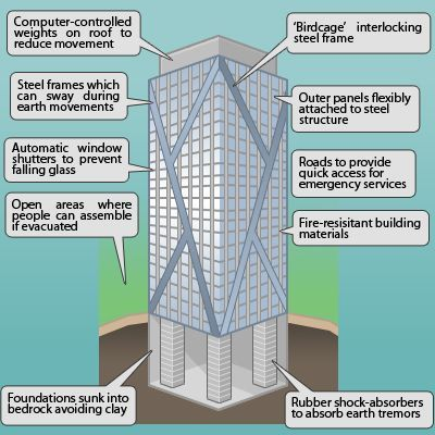 Earthquake Resistant Buildings Earthquake Proof Buildings Earthquake Resistant Structures Building Information Modeling
