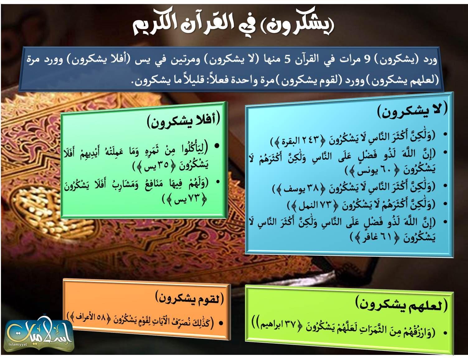 كلمة يشكرون في القران Quran Event Mind Map