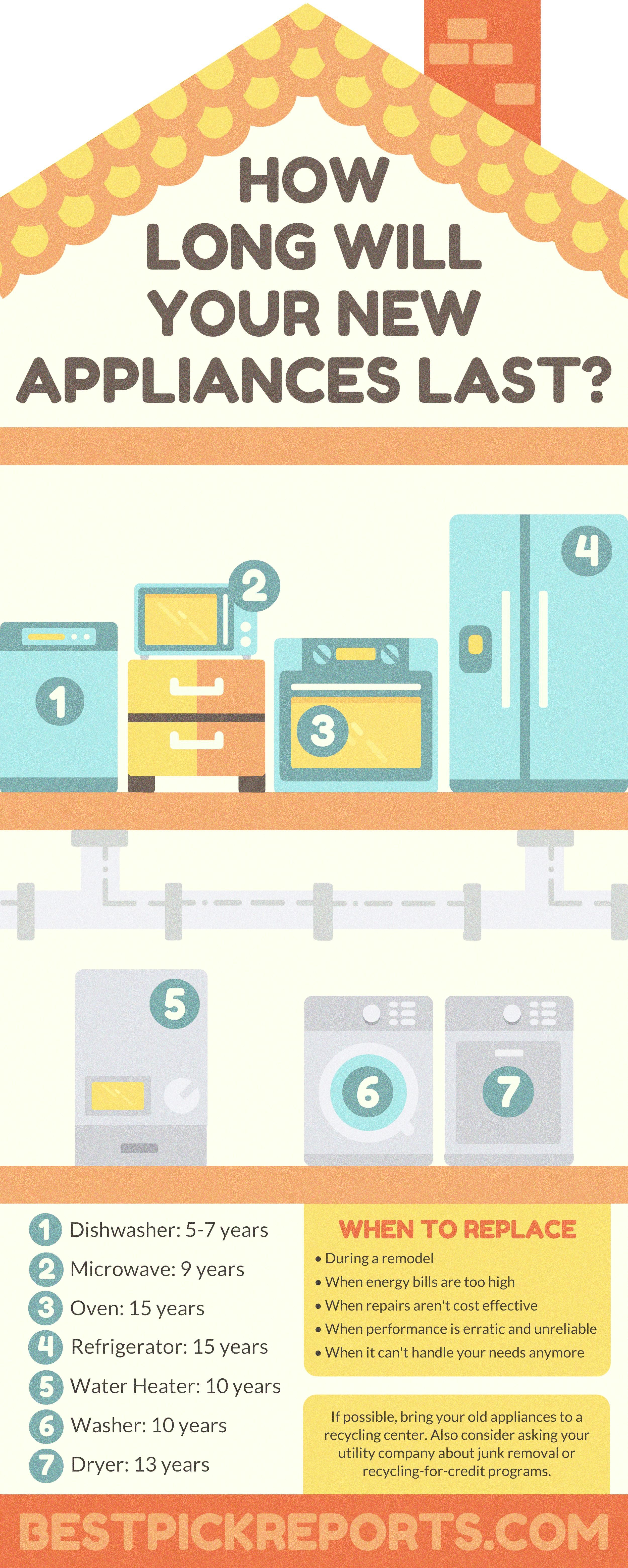 Infographic On How Long Your New Appliances Will Last Best Pick Reports Appliances Home Maintenance Infographic