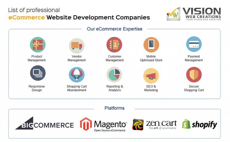 List Of Best Ecommerce Website Development Companies Ecommerce