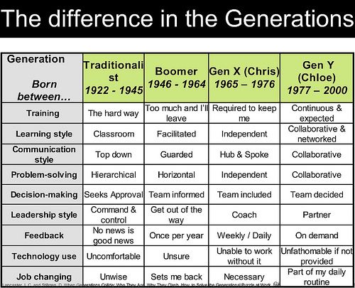 the different generations - 500×405