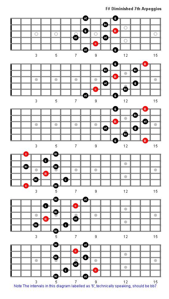 F Sharp Diminished 7th Arpeggio Patterns & Fretboard Diagrams For Guitar in 2020   Music theory ...