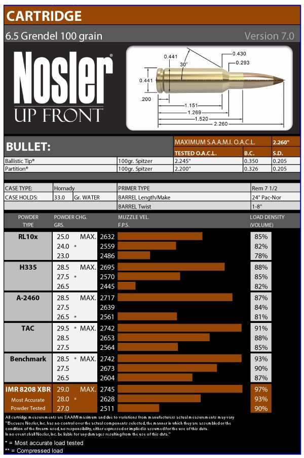 6 5 Grendel 100 Grain Load Data Version 7 0 | guns