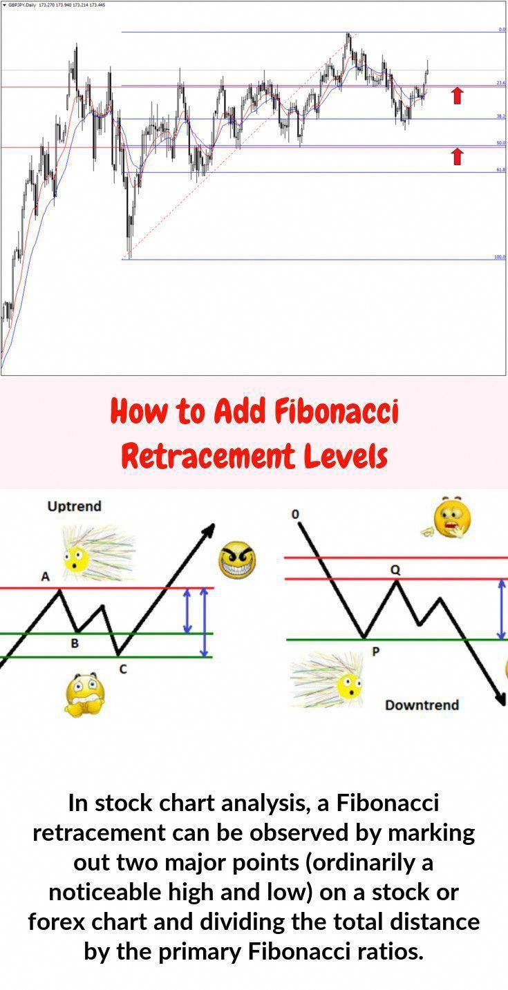 In stock chart analysis, a Fibonacci retracement is created if you take two major points (typically a major top and bottom) on a forex or stock chart and dividing the vertical distance by the primary Fibonacci ratios. Click this image to learn more about how to add fibonacci retracements to charts.  #Fibonacci Percentages #FibonacciStrategies #TradingWithFibonacci  #HowToAddFibonacciLevels #howtotradeforex #stockchartanalysis