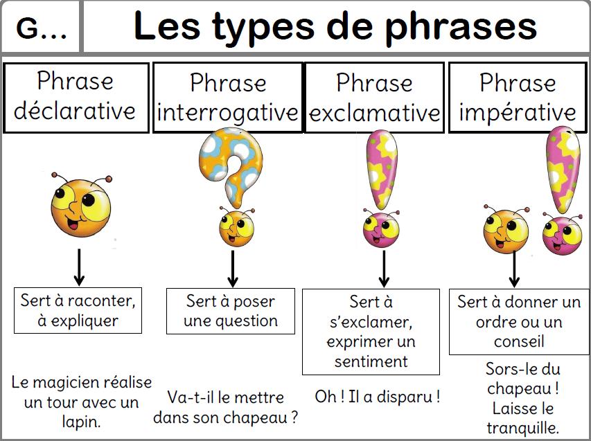 grammaire ce2 cours - Recherche Google | Types de phrases ...