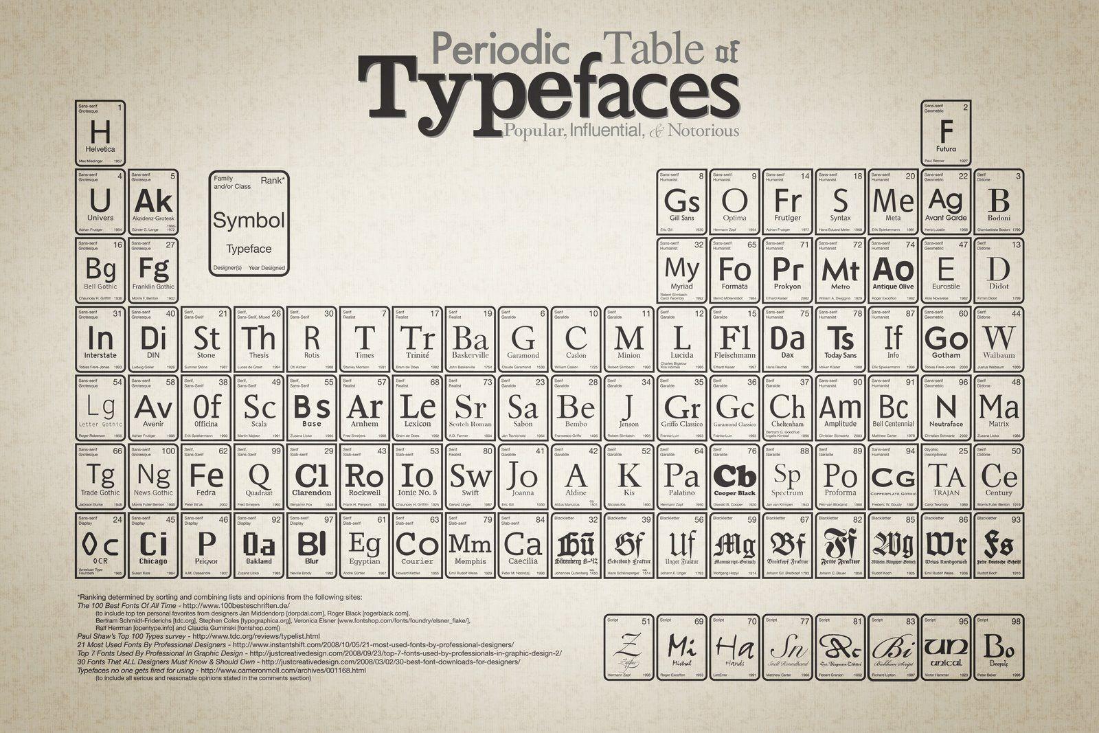 Tabla periodica de tipografia tipografia pinterest tipografa tabla periodica de tipografia urtaz Images