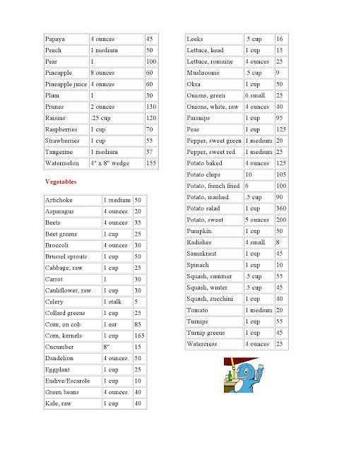Malini   delights calorie chart for indian food items vegetables and fruits also rh pinterest