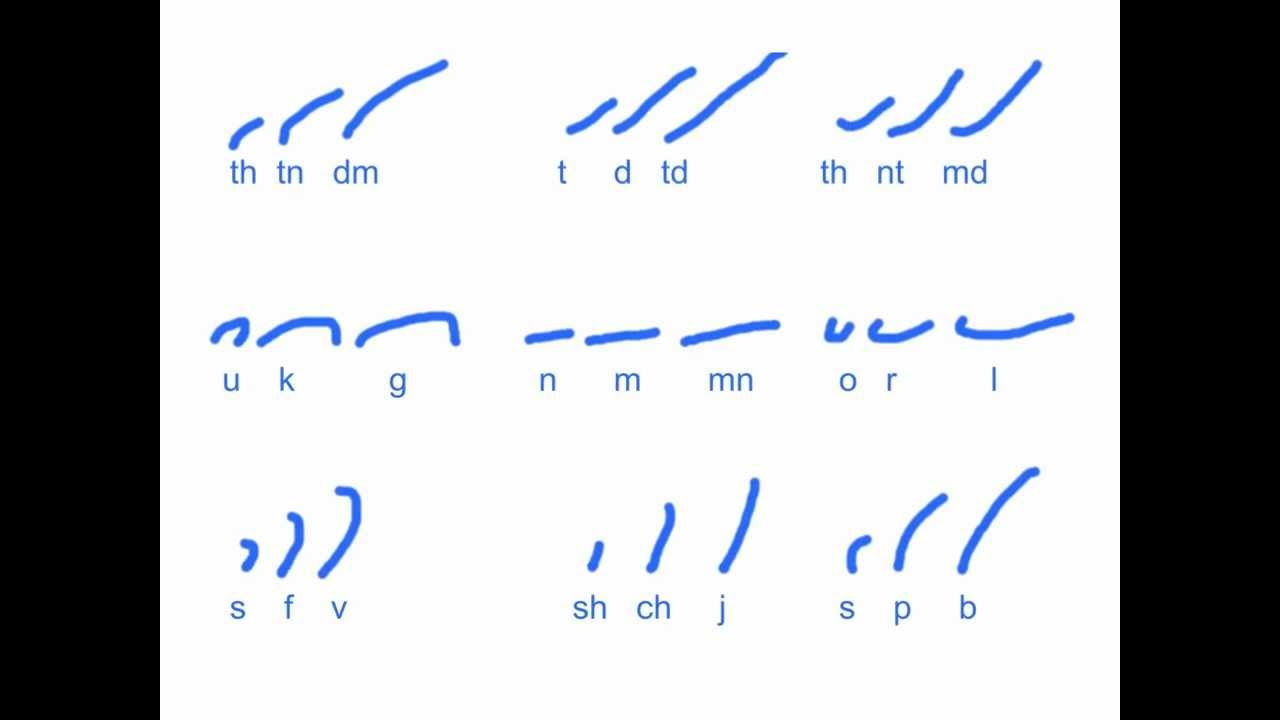 Gregg stenography how it works lesson 3 gregg shorthand gregg stenography how it works lesson 3 buycottarizona