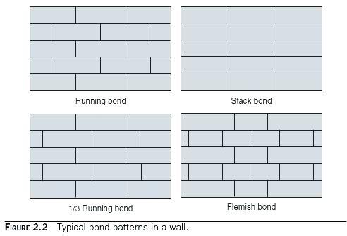 Large Shower Tile Running Bond Largeshower Large Shower Tile