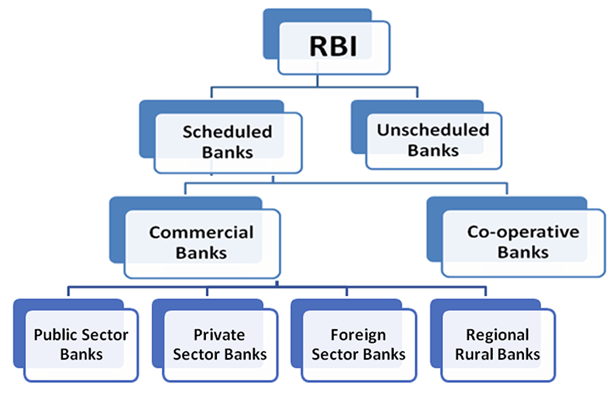 Scheduled Banks In India In 2020 Commercial Bank Bank Of Baroda National Australia Bank