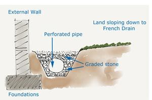 French Drain Surface Water Drainage