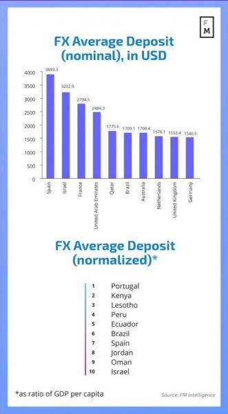 Statistics On Average Deposit Amounts In Eu And In The Middle East