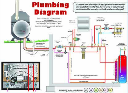 hot water boiler installation diagram wood boiler installation diagrams sidearm with fileter & manifold | outdoor wood boilers ... #8