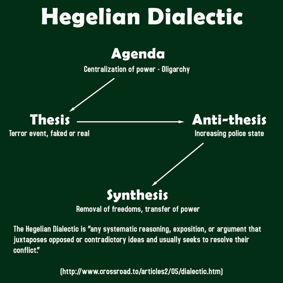 Hegelian Dialectic  How They Get Their Way With Us