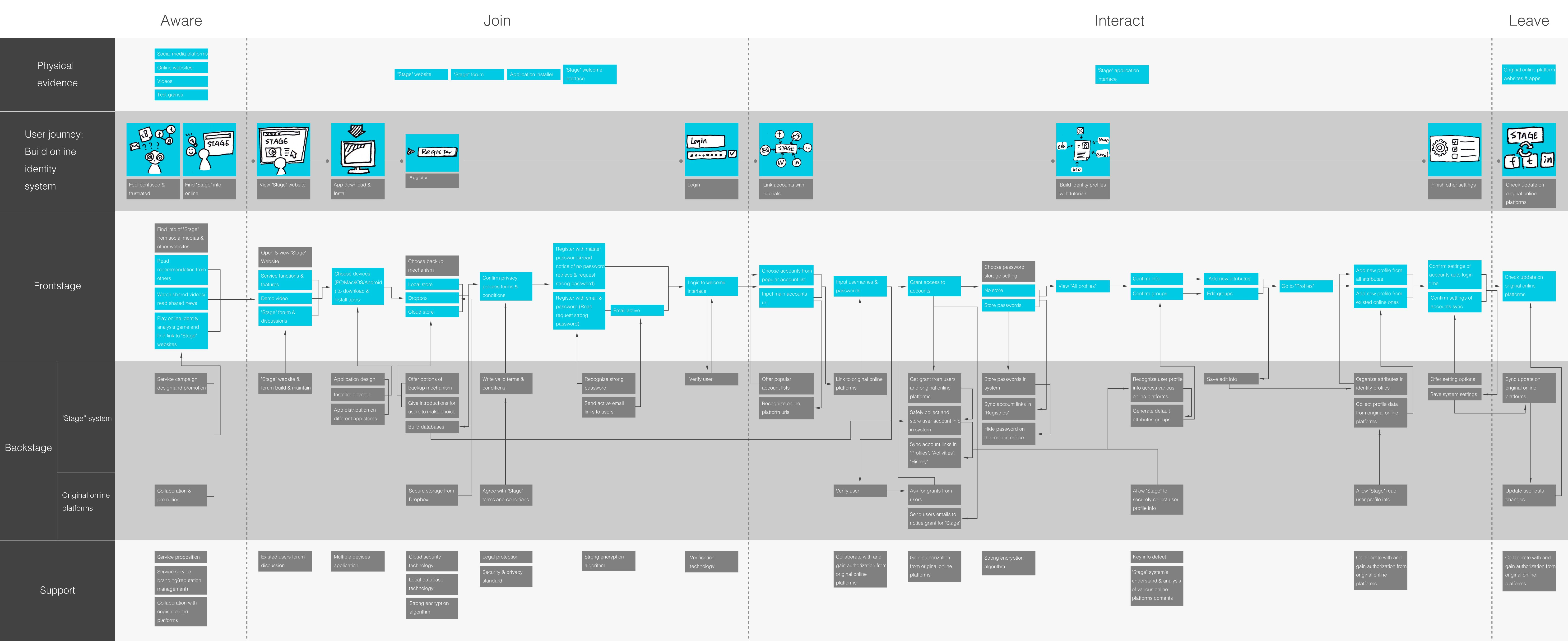Final service blueprint for stage service design ui ux for Online architect services
