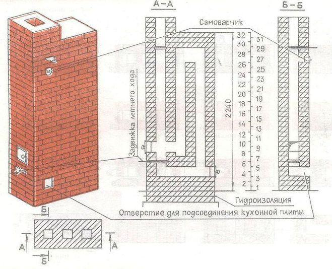 Как выложить дымоход для плиты банные дымоходы казань
