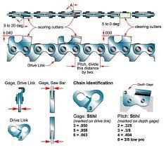 Image Result For Chainsaw Chain Sharpening Angles Chart And Timber Chainsaw Chain Chainsaw Chains Chainsaw Sharpener