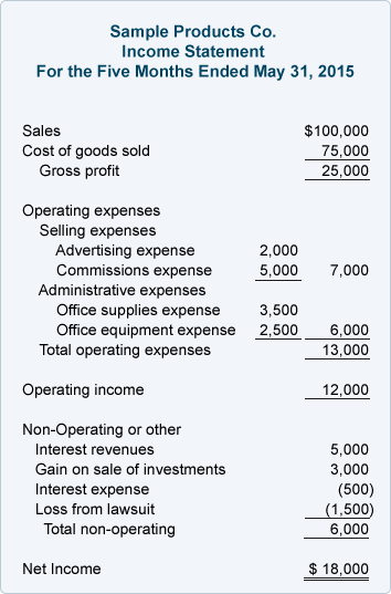 Basic Profit And Loss Statement Template Sample Income Statement  Accounting  Pinterest  Tax Preparation .