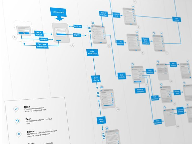 A peek behind the scenes This is one of my wireframe flowcharts - flow chart format