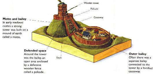 Medieval Fortification Research | Fortification, Medieval and Castles