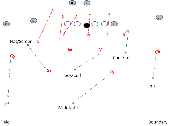 3 4 Defense Laser Blitz With Cover 3 Football Defense College