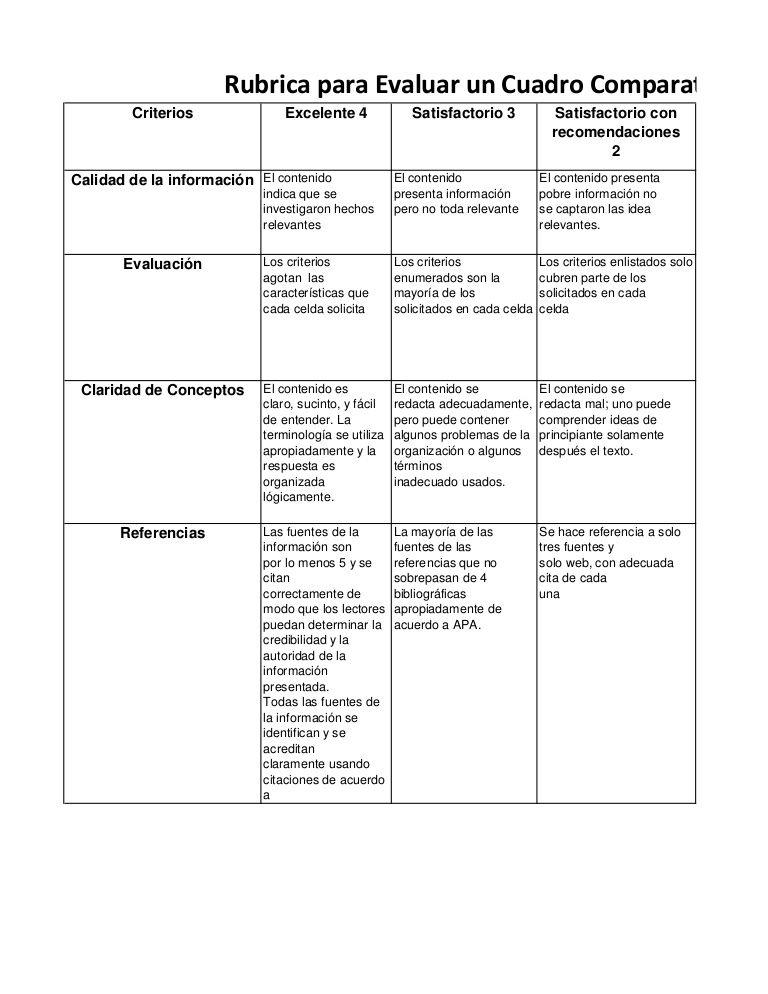 Rubrica para Evaluar un Cuadro Comparativo Criterios Excelente 4 ...