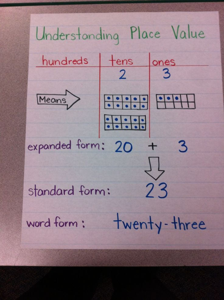16 Best Images About Math On Pinterest Math Anchor Charts