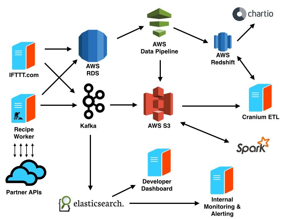 IFTTT Data Infrastructure Overview | Web Solution \ Tech
