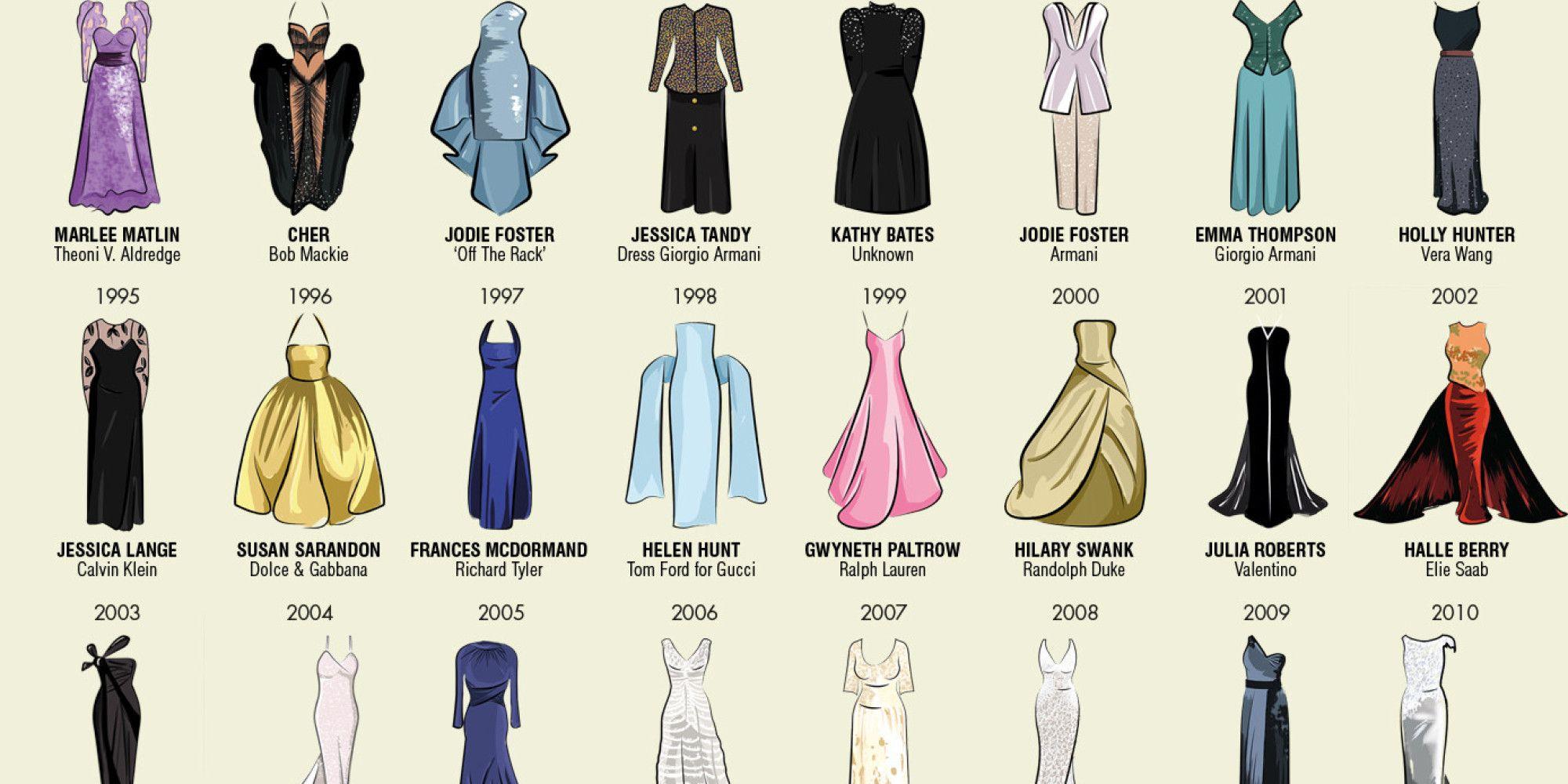 infographic best dress  Best actress oscar, Oscar dresses, Best