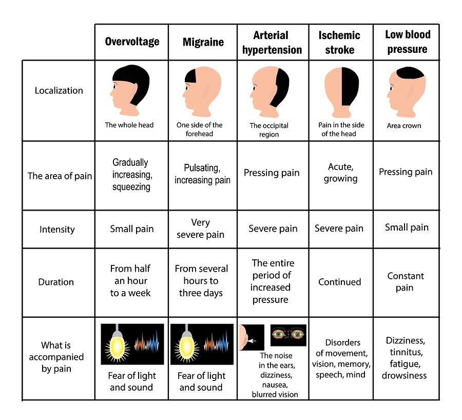 How to get rid of  headache  migraine home remedies for pain also location chart diagram  will show you rh pinterest