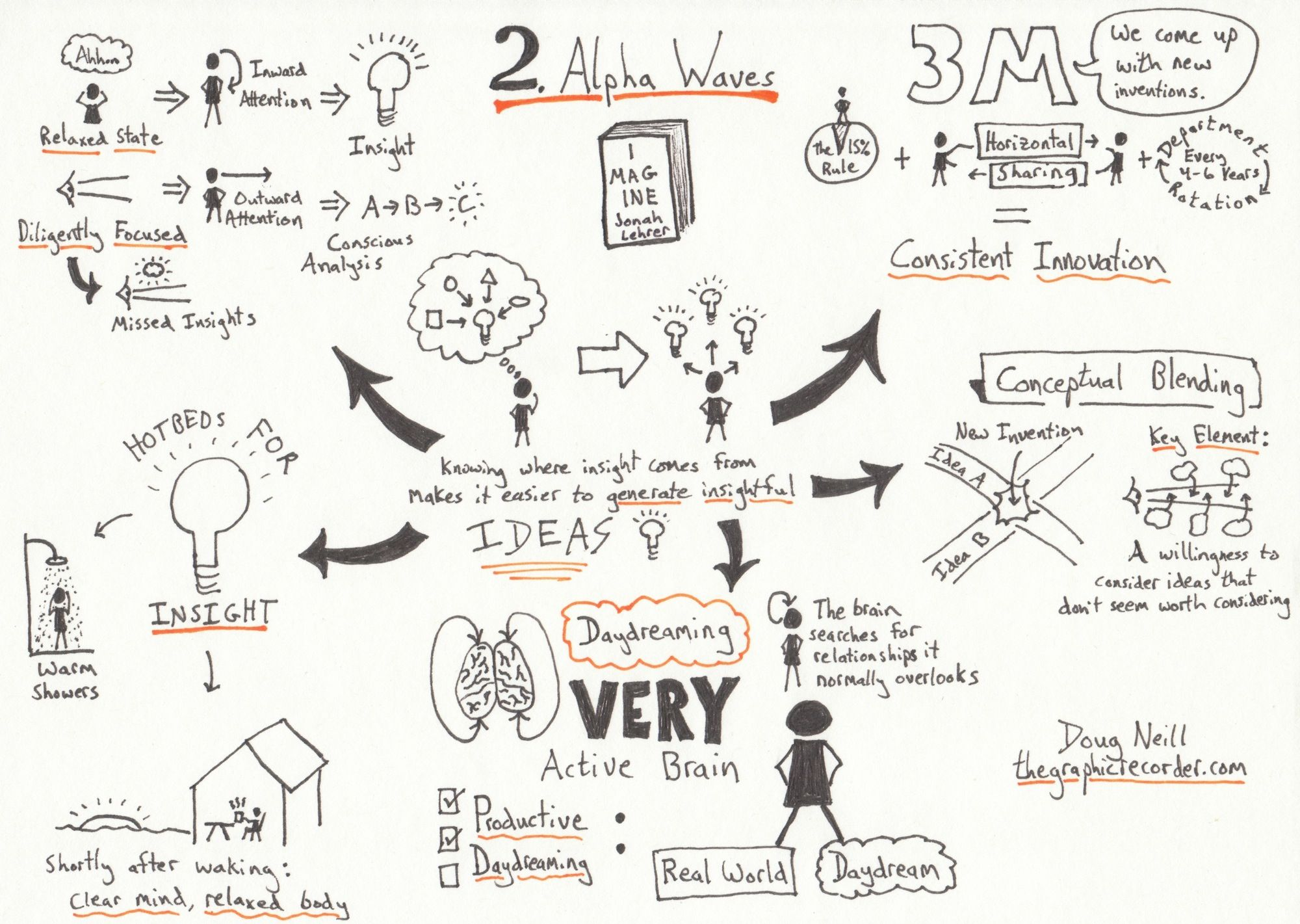Good Intro For Kids Into Sketchnotes