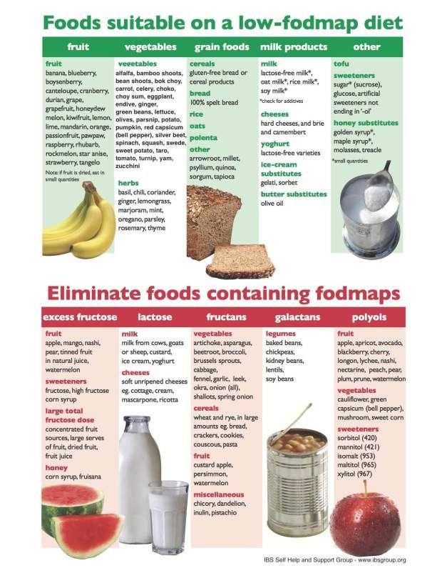 Low FODMAPS Diet Chart Health  Beauty Pinterest Fodmap diet