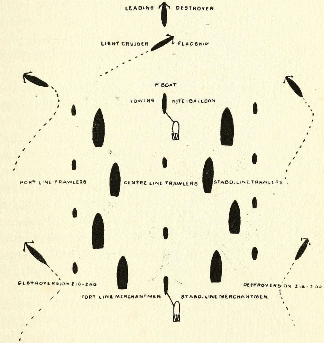 The Convoy System Of Wwi By Sea