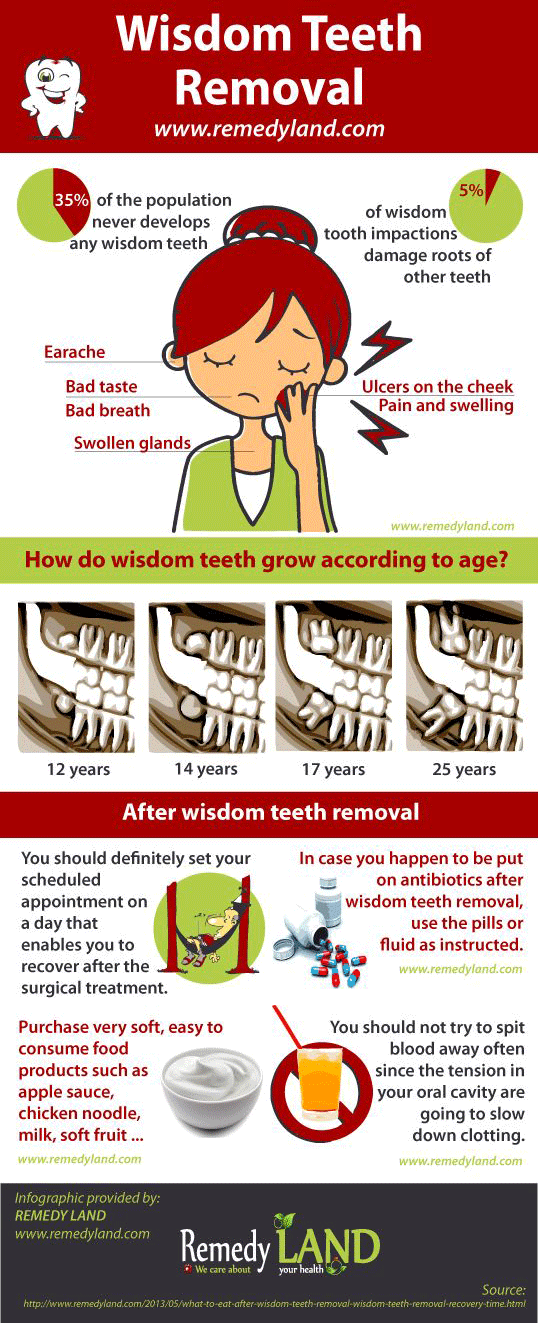 What To Eat After Wisdom Teeth Removal And Wisdom Teeth Removal