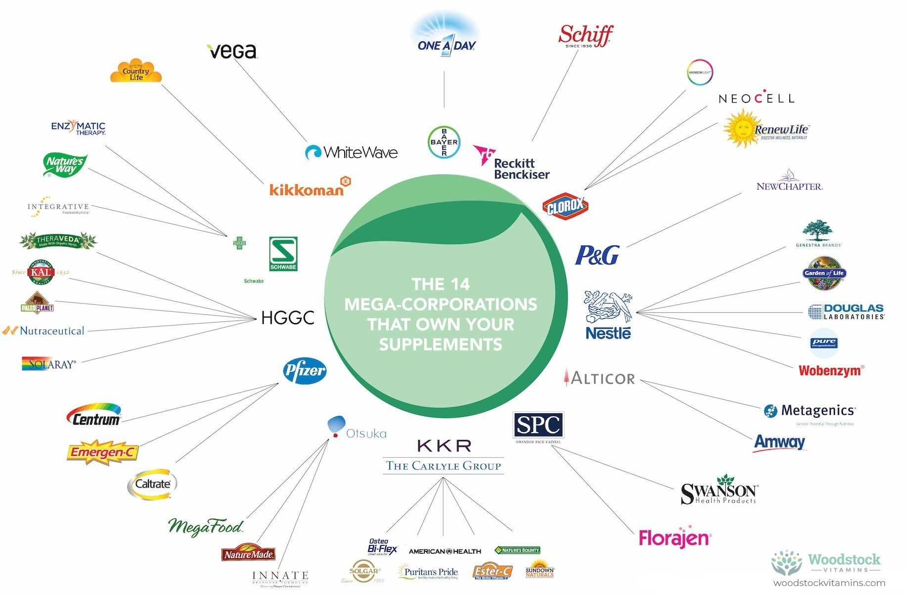 The 14 Mega Corporations That Own Your Supplement Brand Supplements Metagenics Vitamin C Supplement