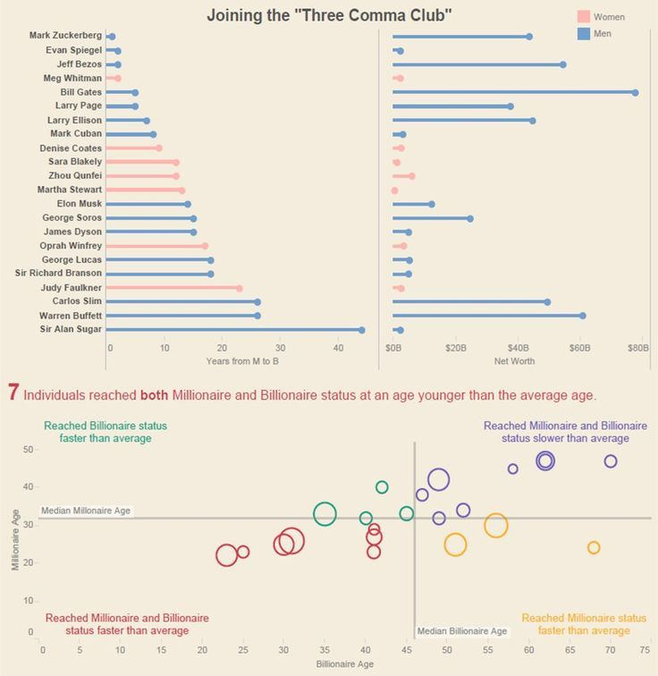Order categorical data in a stacked bar plot with ggplot2 - datapower resume
